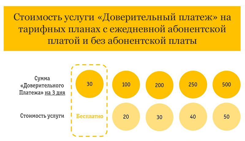 Обещанный платеж Билайн - стоимость услуги на тарифных планах с ежедневной абонентской платой и без абонентской платы