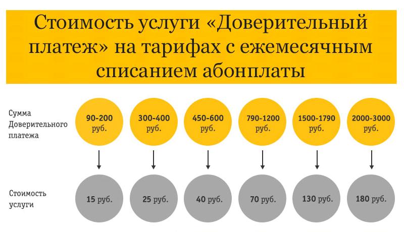 Стоимость доверительного платежа на Билайне на тарифах с ежемесячным списанием абонплаты