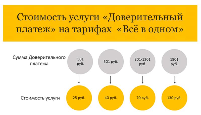 Стоимость услуги обещанный платеж Билайн на тарифах Всё в одном
