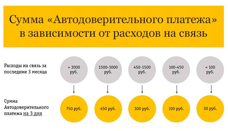 Сумма автоматического доверительного платежа Билайн в зависимости от расходов на связь